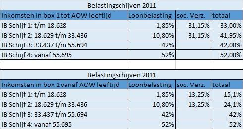 Belastingschijven 2011