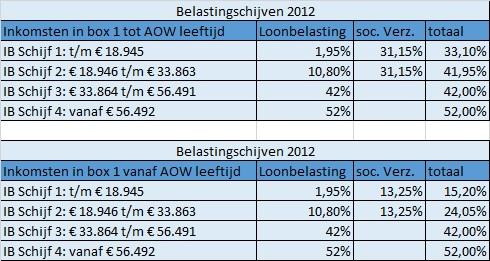 Belastingschijven 2012