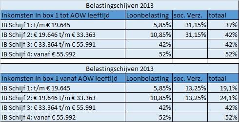 Belastingschijven 2013