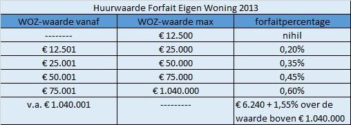 Eigen Woning Forfait 2013