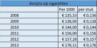 accijns op sigaretten