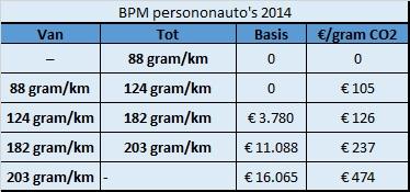 BPM berekenen