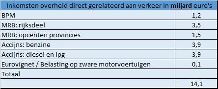 auto inkomsten overheid